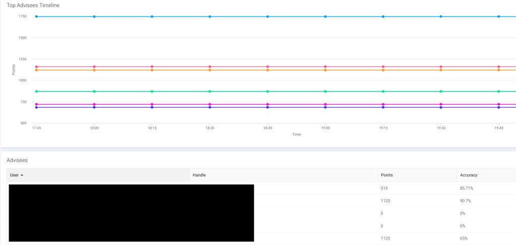 Screen shot of Advisor Dashboard from Cyber Skyline